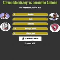 Steven Morrissey vs Jeronimo Amione h2h player stats