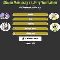 Steven Morrissey vs Jerry Voutilainen h2h player stats
