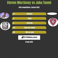 Steven Morrissey vs Juha Tuomi h2h player stats