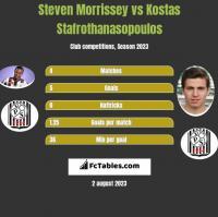 Steven Morrissey vs Kostas Stafrothanasopoulos h2h player stats
