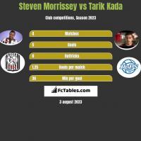 Steven Morrissey vs Tarik Kada h2h player stats