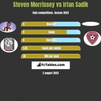 Steven Morrissey vs Irfan Sadik h2h player stats