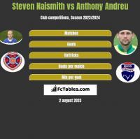 Steven Naismith vs Anthony Andreu h2h player stats