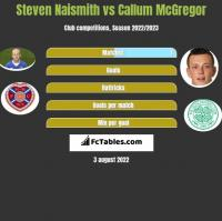 Steven Naismith vs Callum McGregor h2h player stats