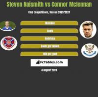 Steven Naismith vs Connor Mclennan h2h player stats
