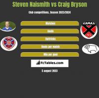 Steven Naismith vs Craig Bryson h2h player stats
