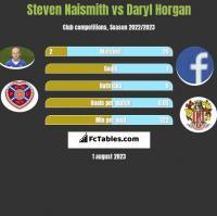 Steven Naismith vs Daryl Horgan h2h player stats