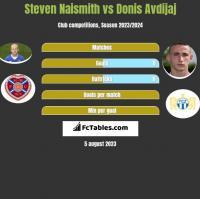 Steven Naismith vs Donis Avdijaj h2h player stats