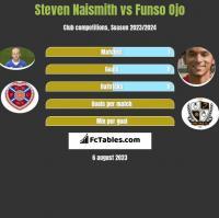 Steven Naismith vs Funso Ojo h2h player stats