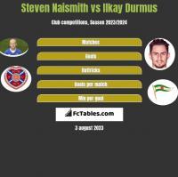 Steven Naismith vs Ilkay Durmus h2h player stats
