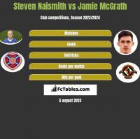 Steven Naismith vs Jamie McGrath h2h player stats