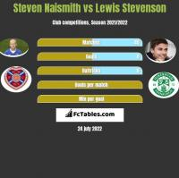 Steven Naismith vs Lewis Stevenson h2h player stats
