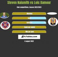 Steven Naismith vs Loic Damour h2h player stats