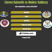 Steven Naismith vs Melker Hallberg h2h player stats
