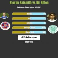 Steven Naismith vs Nir Bitton h2h player stats
