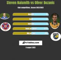 Steven Naismith vs Oliver Bozanic h2h player stats