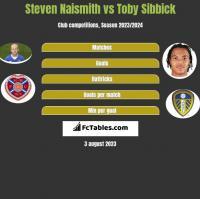 Steven Naismith vs Toby Sibbick h2h player stats