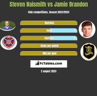 Steven Naismith vs Jamie Brandon h2h player stats