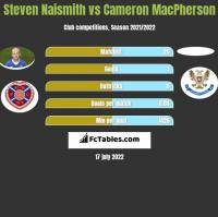 Steven Naismith vs Cameron MacPherson h2h player stats