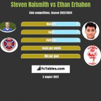 Steven Naismith vs Ethan Erhahon h2h player stats