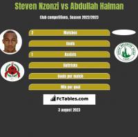 Steven Nzonzi vs Abdullah Halman h2h player stats