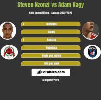 Steven Nzonzi vs Adam Nagy h2h player stats