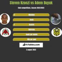 Steven Nzonzi vs Adem Buyuk h2h player stats