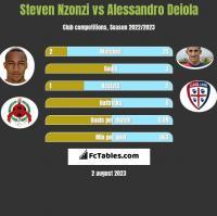 Steven Nzonzi vs Alessandro Deiola h2h player stats
