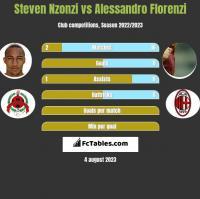 Steven Nzonzi vs Alessandro Florenzi h2h player stats
