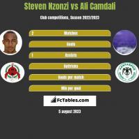 Steven Nzonzi vs Ali Camdali h2h player stats