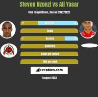 Steven Nzonzi vs Ali Yasar h2h player stats