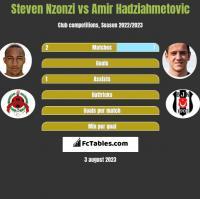 Steven Nzonzi vs Amir Hadziahmetovic h2h player stats