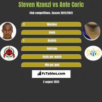 Steven Nzonzi vs Ante Coric h2h player stats