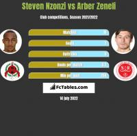 Steven Nzonzi vs Arber Zeneli h2h player stats
