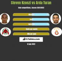Steven Nzonzi vs Arda Turan h2h player stats