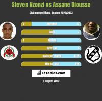 Steven Nzonzi vs Assane Diousse h2h player stats
