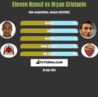 Steven Nzonzi vs Bryan Cristante h2h player stats