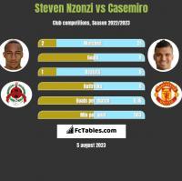 Steven Nzonzi vs Casemiro h2h player stats