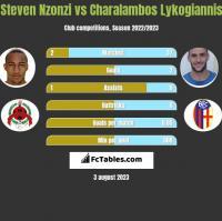 Steven Nzonzi vs Charalambos Lykogiannis h2h player stats
