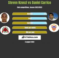 Steven Nzonzi vs Daniel Carrico h2h player stats