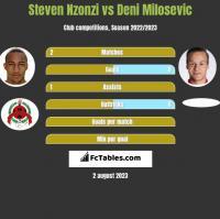 Steven Nzonzi vs Deni Milosevic h2h player stats
