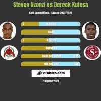 Steven Nzonzi vs Dereck Kutesa h2h player stats