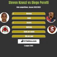 Steven Nzonzi vs Diego Perotti h2h player stats