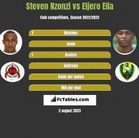 Steven Nzonzi vs Eljero Elia h2h player stats
