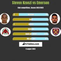 Steven Nzonzi vs Emerson h2h player stats