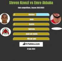 Steven Nzonzi vs Emre Akbaba h2h player stats
