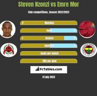 Steven Nzonzi vs Emre Mor h2h player stats