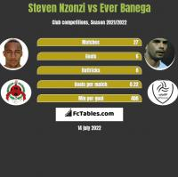 Steven Nzonzi vs Ever Banega h2h player stats