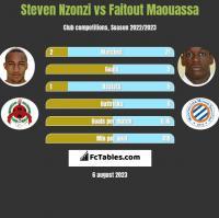 Steven Nzonzi vs Faitout Maouassa h2h player stats