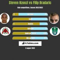 Steven Nzonzi vs Filip Bradaric h2h player stats